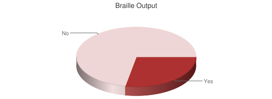 Braille Output